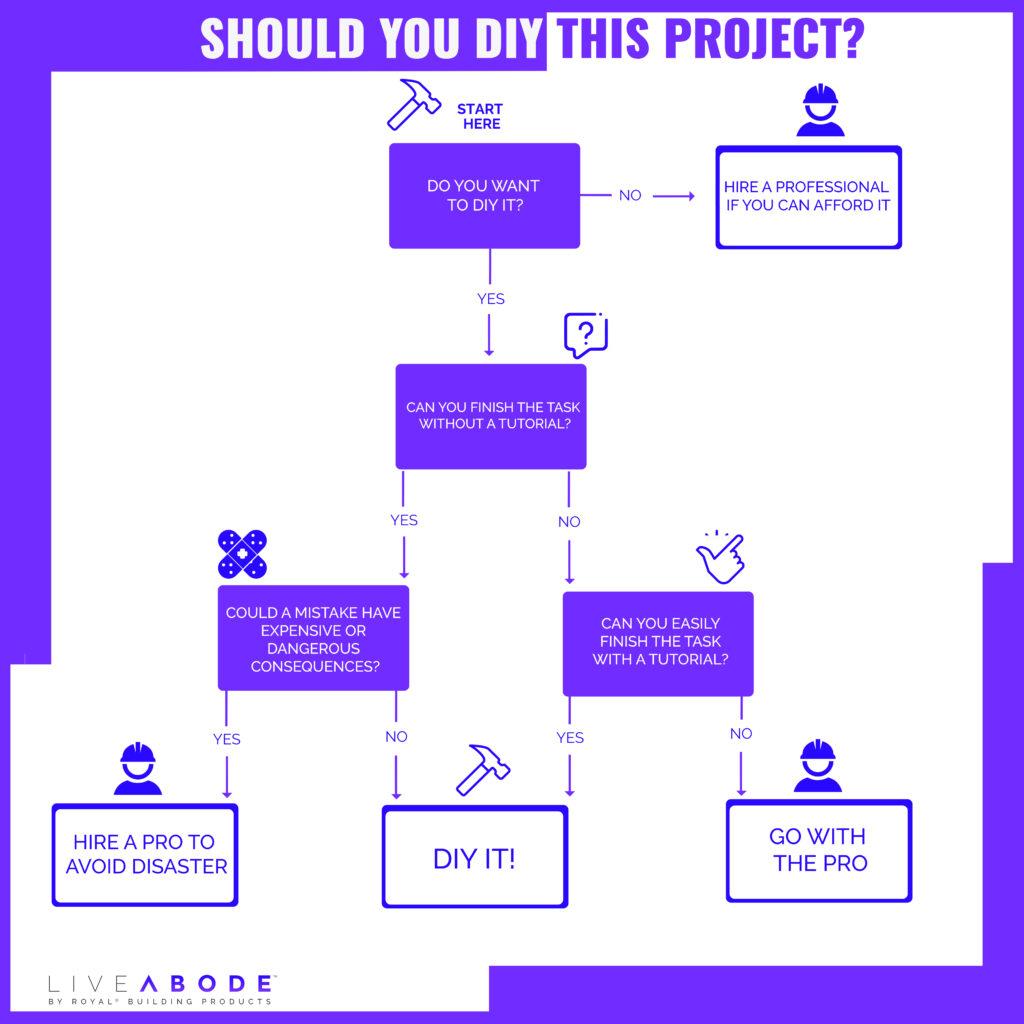 DIY Decision Tree